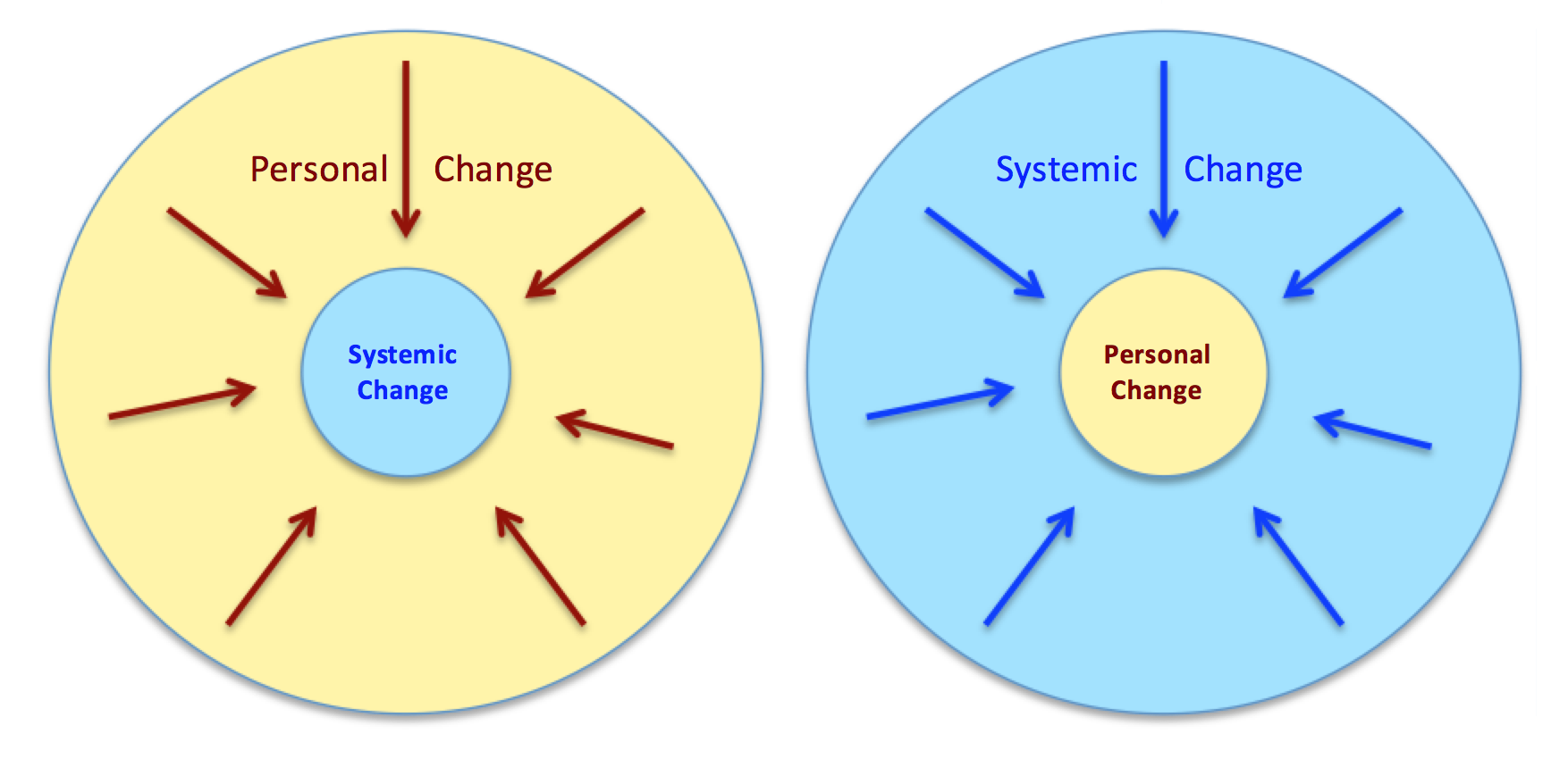 Systemic Personal change graphic